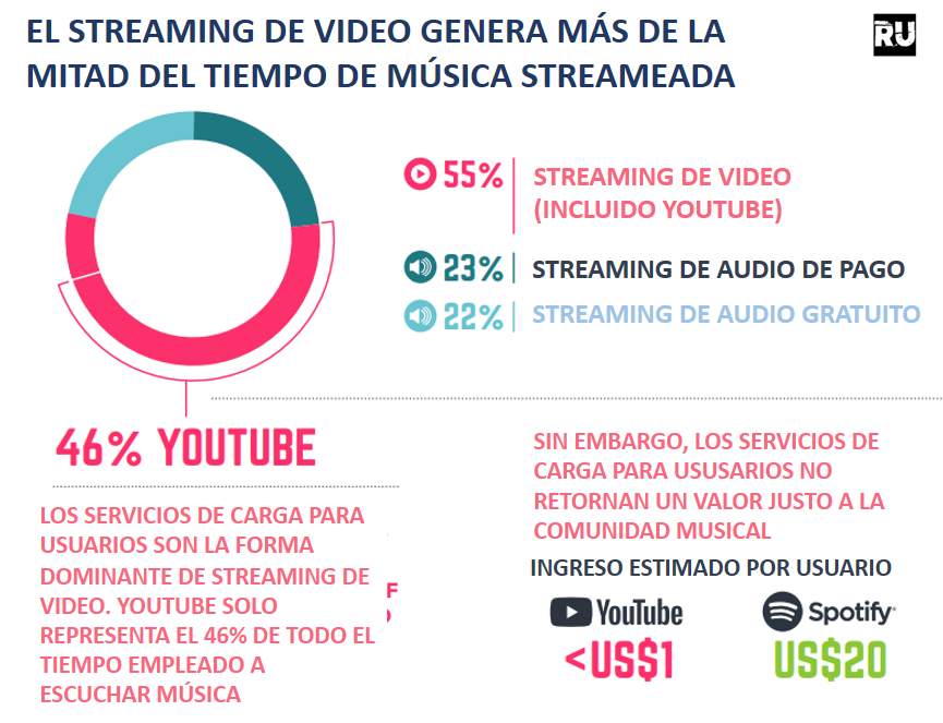 Consumo de Música en Youtube en 2017