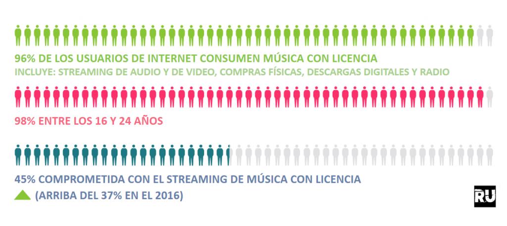 Consumo de Música con Licencia en el 2017