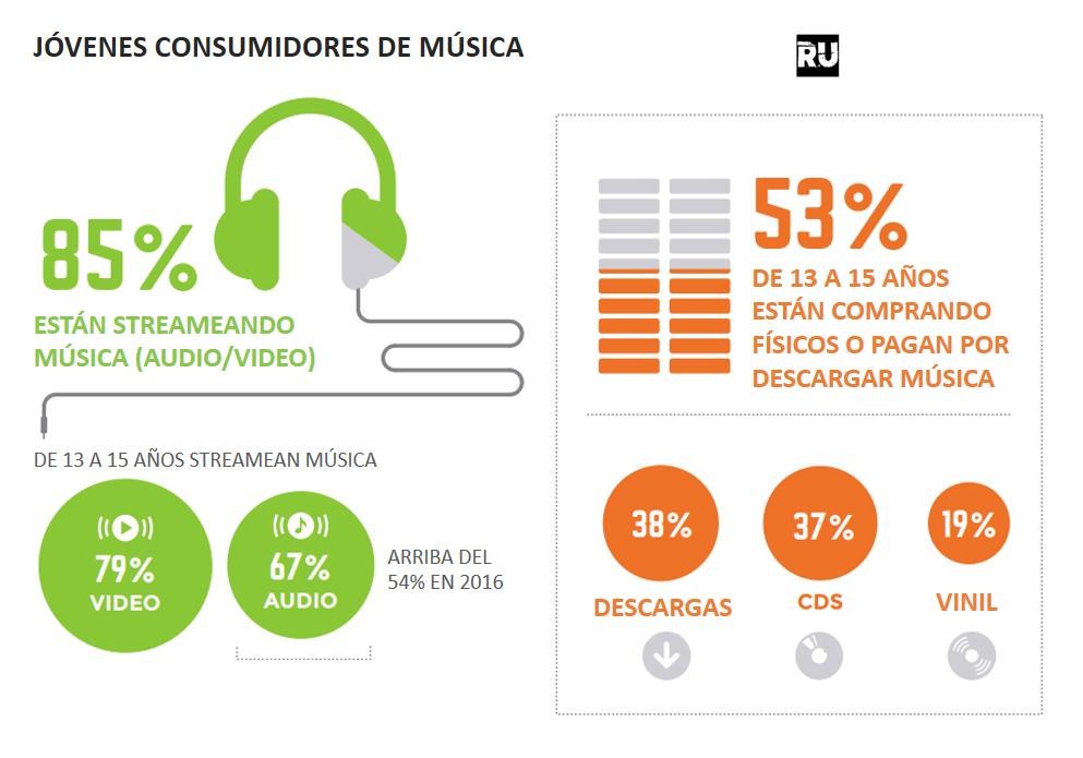 Jóvenes Consumidores de Música en 2017