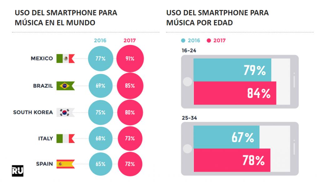 Uso del Smartphone Para Música en 2017
