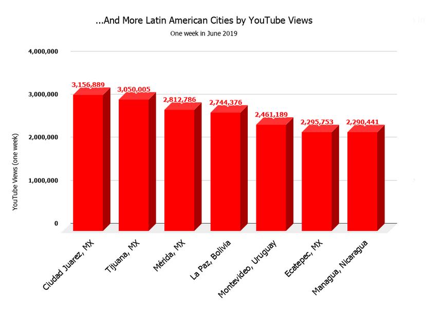 Consumo-de-música-en-México-YouTube-Ciudades-menores-2019