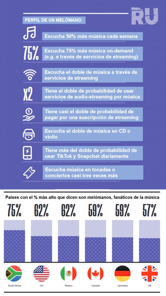 Consumo-de-musica-en-Mexico-perfil-melomano