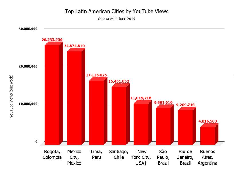 consumo-de-música-en-México-YouTube-Latinoamérica-2019