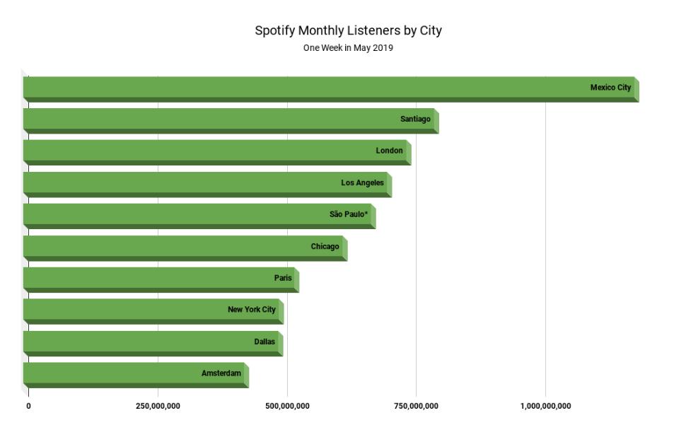 consumo-de-musica-en-México-Spotify-Global-2019